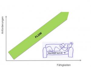 Flow - ein glückseeliger Zustand höchster Produktivität - zwischen Unter- und Überforderung